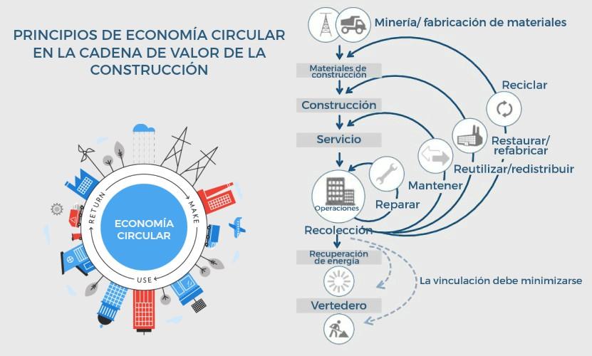 la economia circular y construccion cadena de valor encofrados de aluminio strong forms alicante