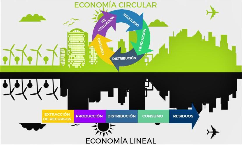 la economia circular y lineal construccion encofrados de aluminio strong forms alicante